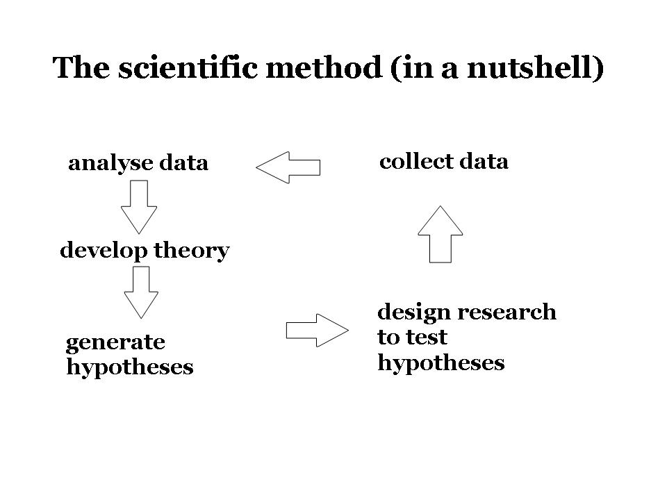 research methods cognitive psychology the scientific method
